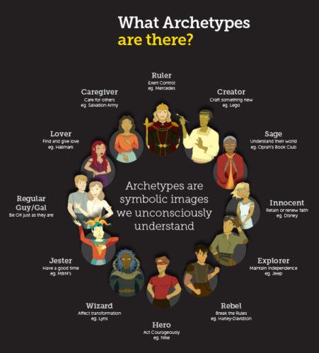 types pf archetypes